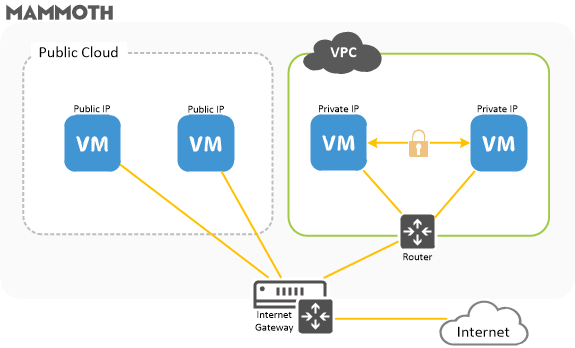 Virtual Private Cloud (VPC) Hosting in Sydney, Australia